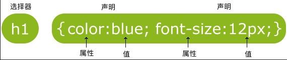 CSS语法-脚本宝典
