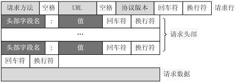 HTTP 消息结构