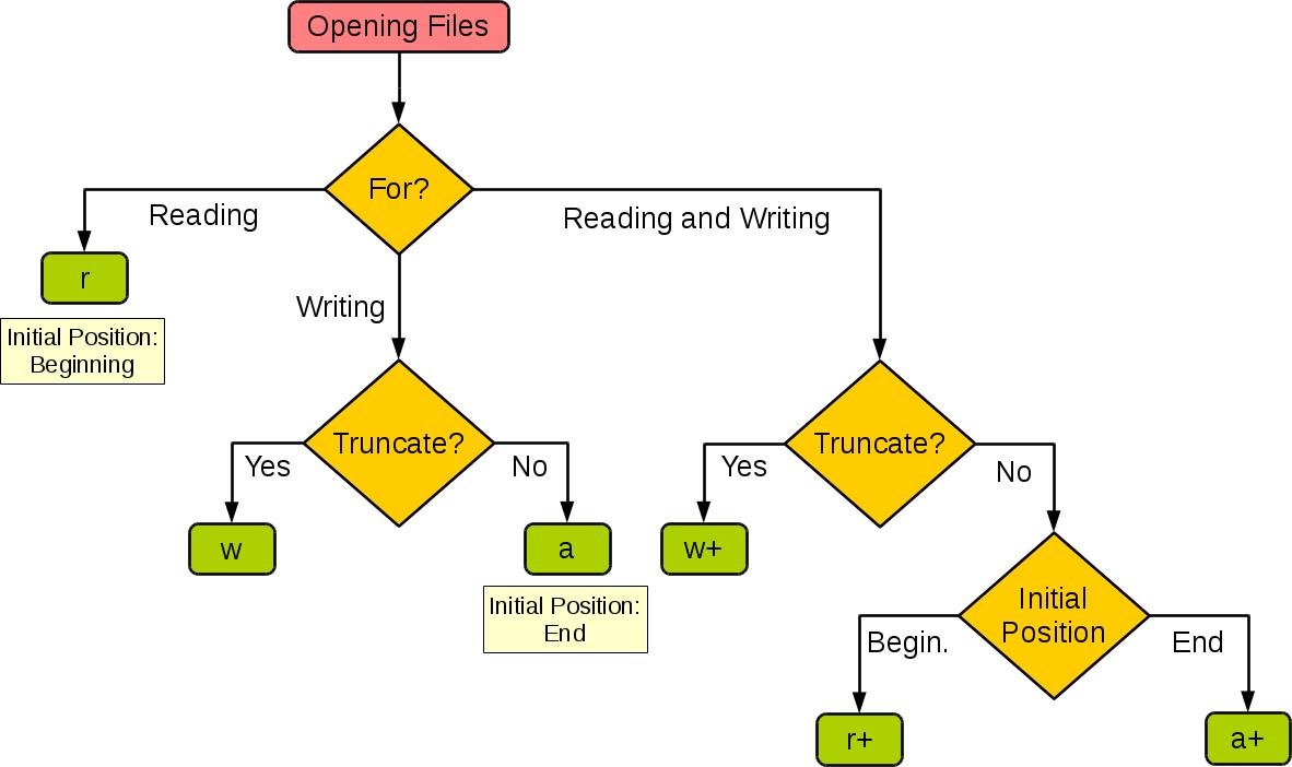 Python 文件I/O