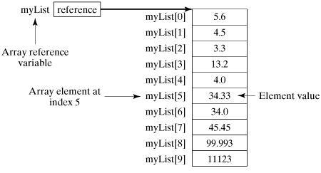 java数组结构说明
