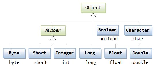 Java Number类