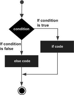 C# 中的 if...else 语句