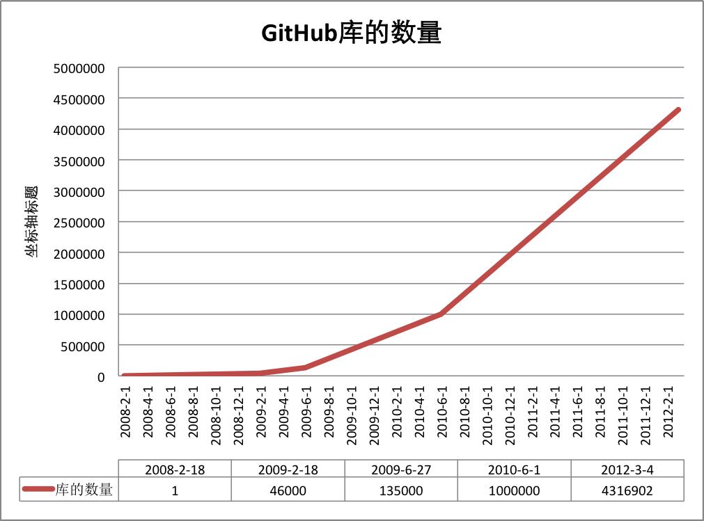 本站加入GitHub/码云-学霸时光机