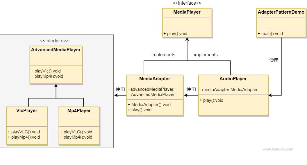适配器模式的 UML 图