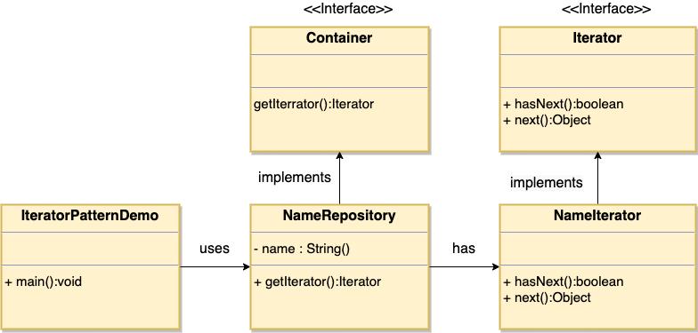 迭代器模式的 UML 图