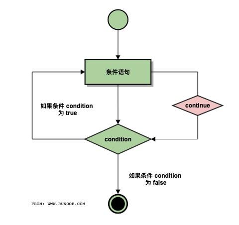 C++ continue 语句