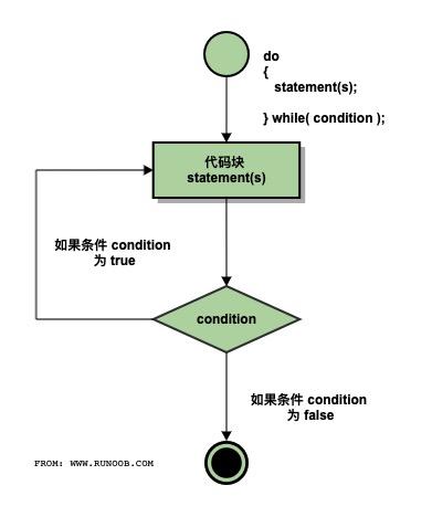 C 中的 do...while 循环