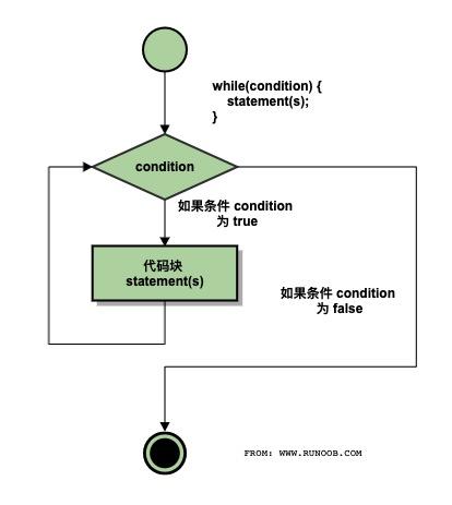C++ 中的 while 循环