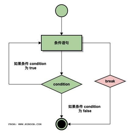 C++ break 语句