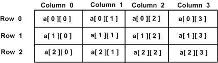 C++ 中的二维数组