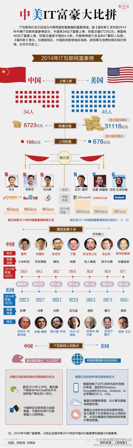 中美IT土豪大比拼