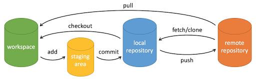 Git工作流程2