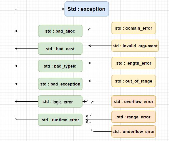 C++ 标准异常