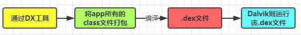 Dalvik的运行流程