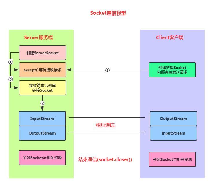 安卓中的Socket编程模型