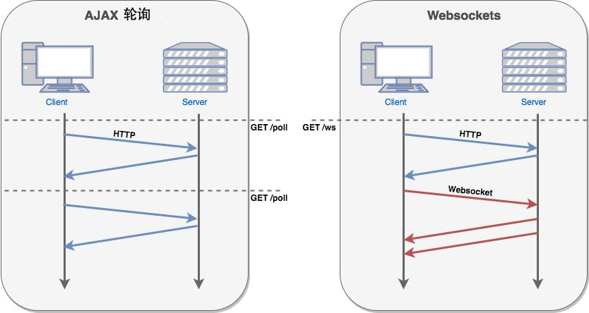AJAX轮询 and webcocket 实现图解