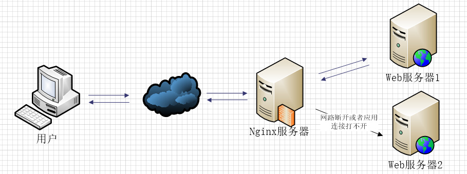 Nginx 反向代理与负载平衡详解