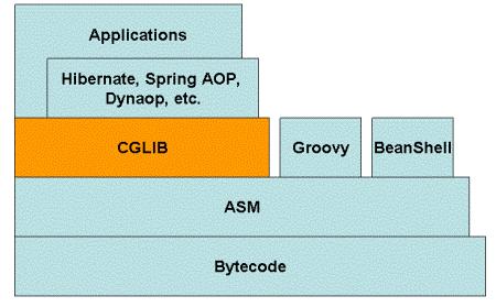 CGLIB(Code Generation Library) 引见与道理