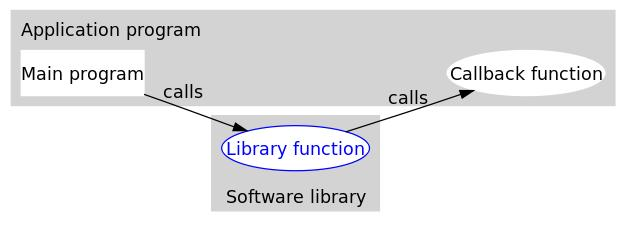 C 语言回调函数详解