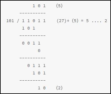7.1 Verilog 除法器设计