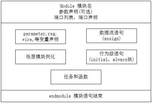 5.1 Verilog 模块与端口