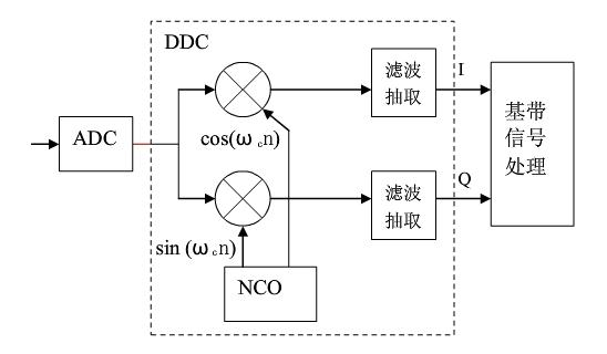 7.4 Verilog CIC 滤波器设计
