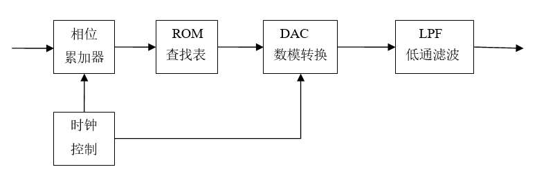 7.6 Verilog DDS 设计