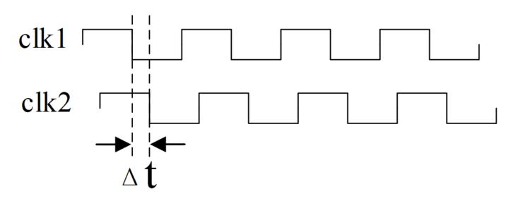 4.1 Verilog 同步与异步