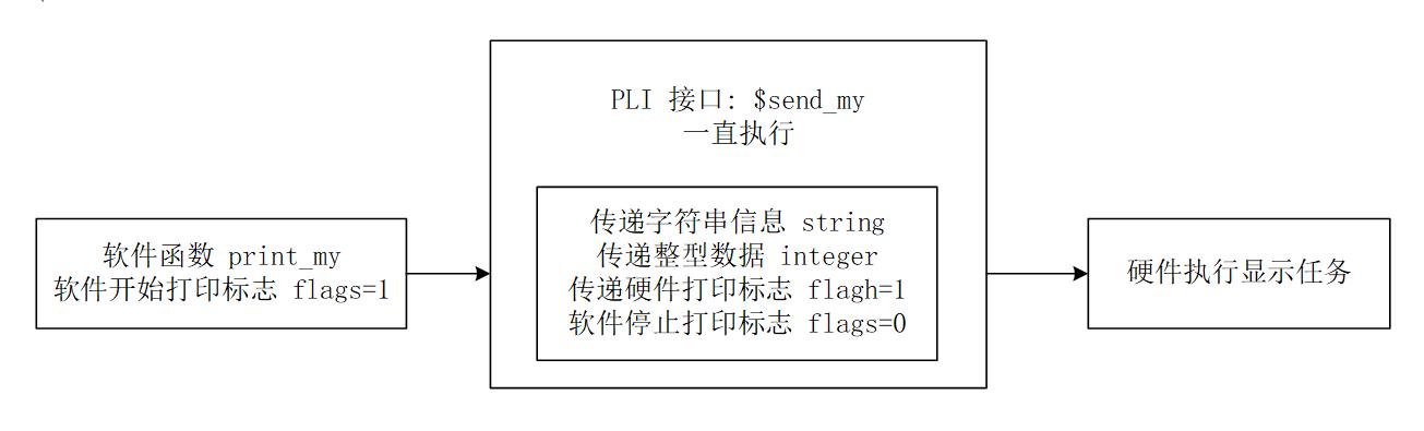 8.2 Verilog TF 子程序